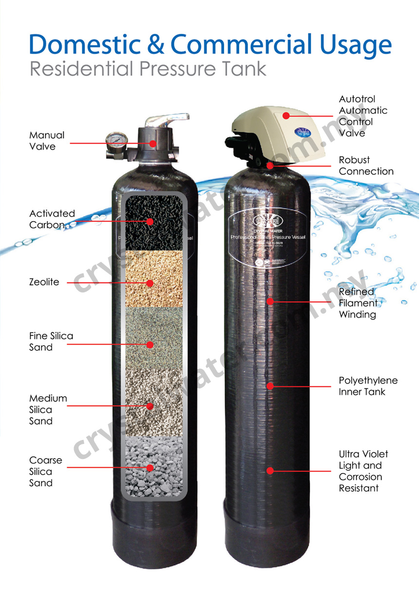 Pentair master filtration system for Pentair water filters